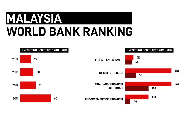 Malaysia World Bank Ranking