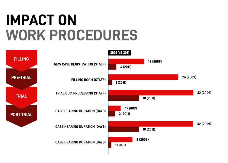 Impact on Work Procedures